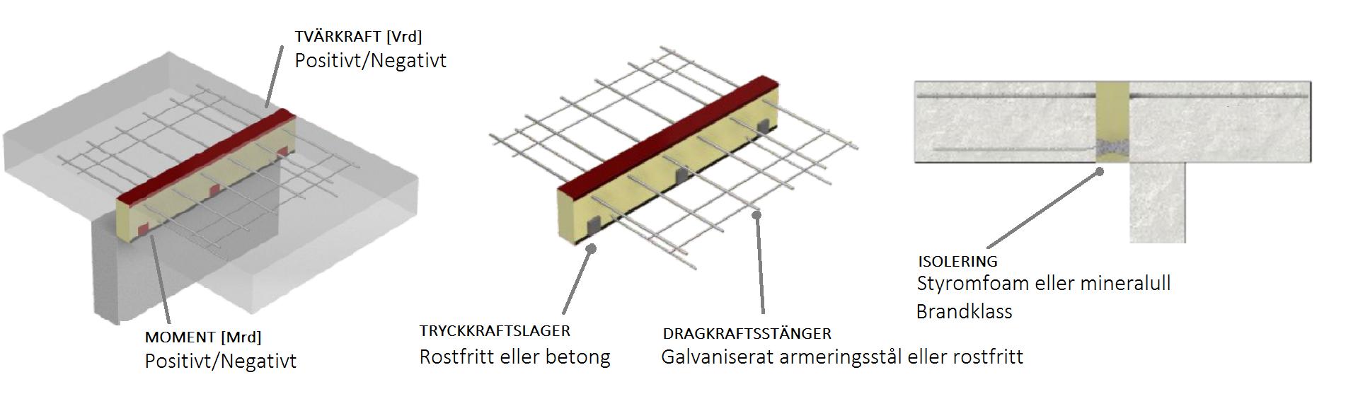 Balkonginfästningar