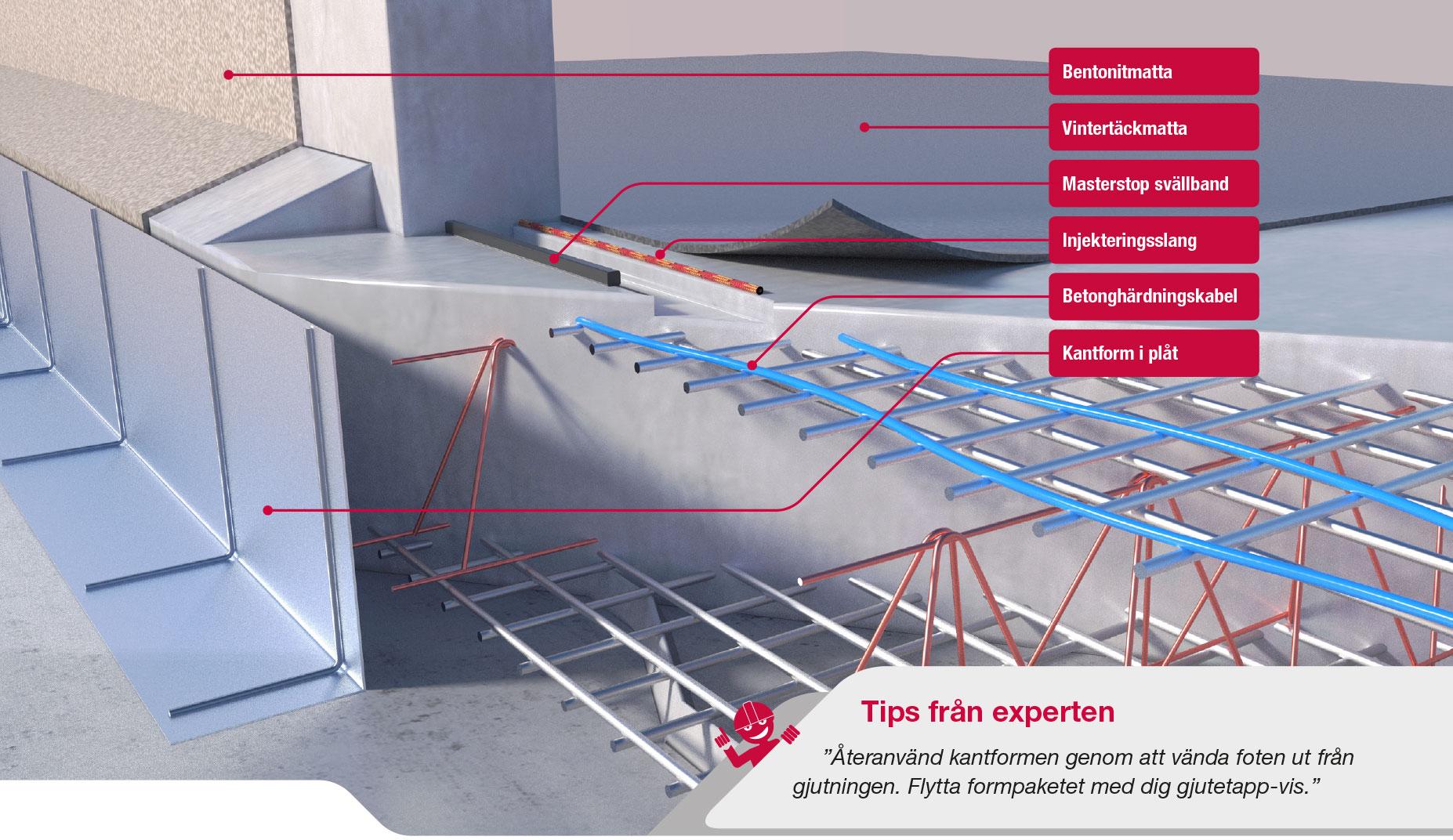 Vintergjutning med betonghärdningskabel